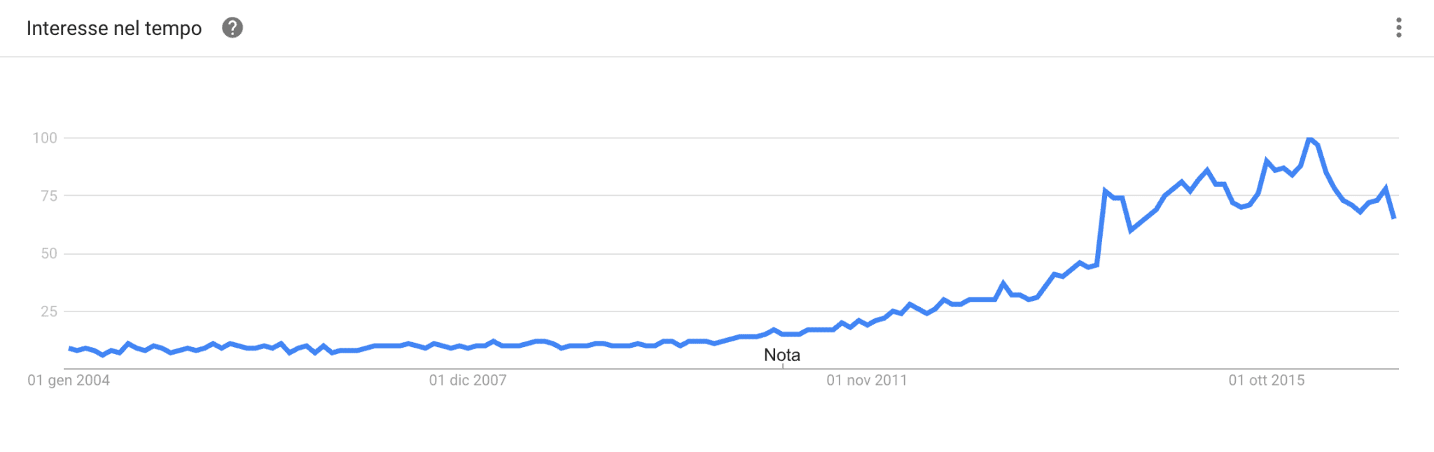 Google Trends veganism over time