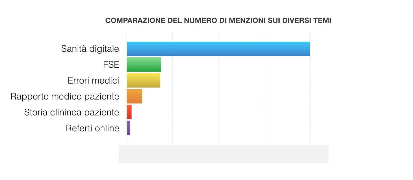 confronto menzioni online - social listening, marketing intelligence
