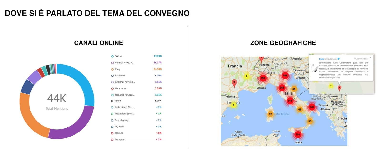 canali online e zone geografiche - social listeing
