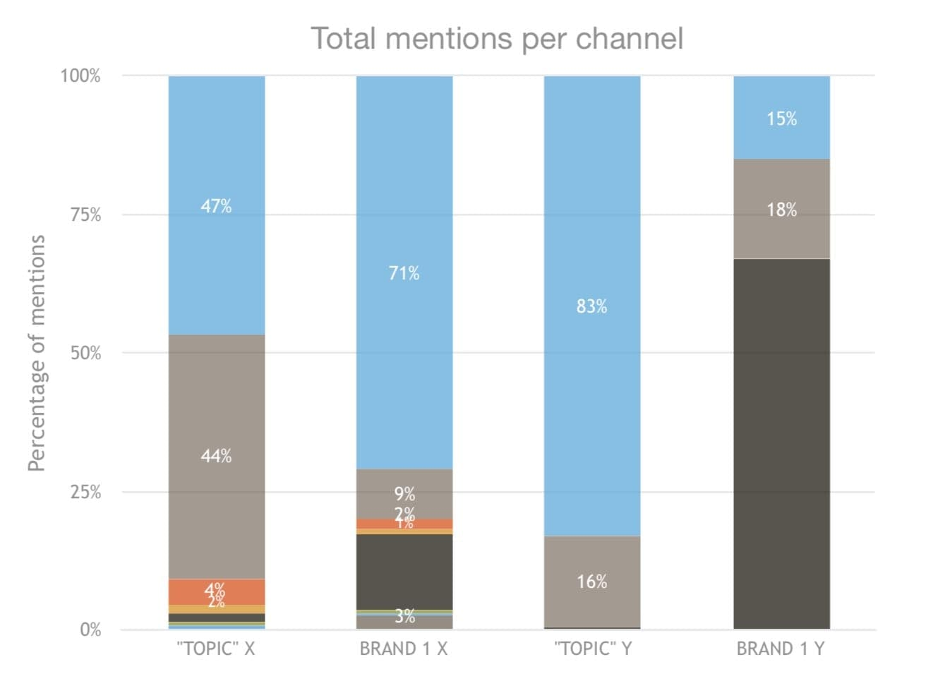 total-mentions-social-listening-settore-food