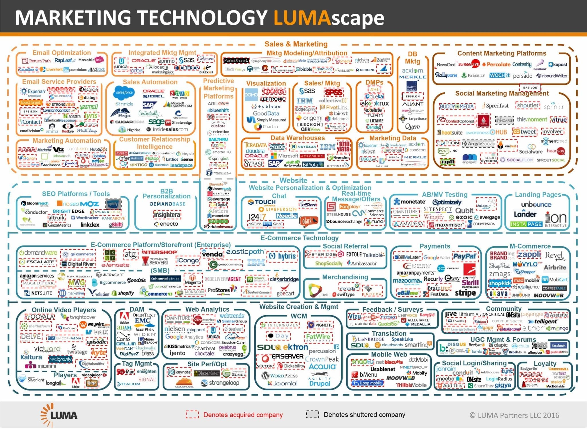 lumascape - marketing intelligence
